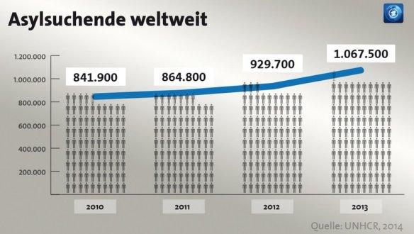 Asylsuchende weltweit