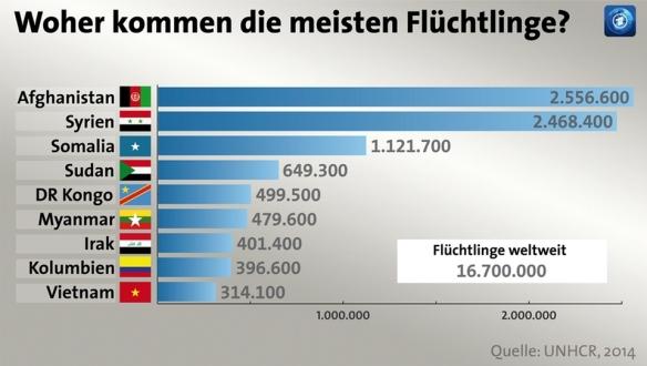 Woher kommen die meinsten Flüchtlinge?