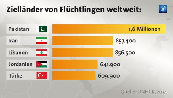 Zielländer von Flüchtlingen weltweit