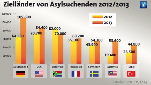 Zielländer für Asylsuchende 2012/2013